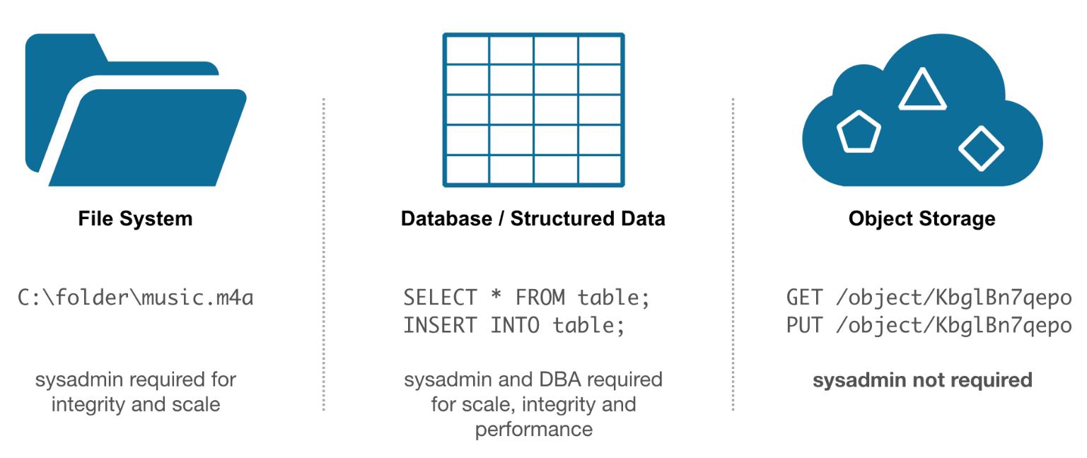A Modern CI/CD Pipeline – Part 2: Installing Cloud-native Gitlab for